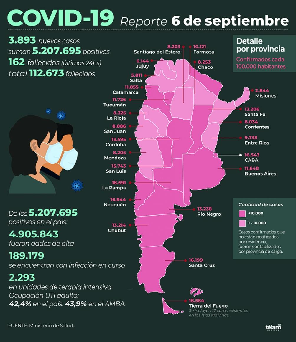 Fallecieron 162 personas y hubo 3.893 nuevos contagios de coronavirus en  Argentina - Télam - Agencia Nacional de Noticias