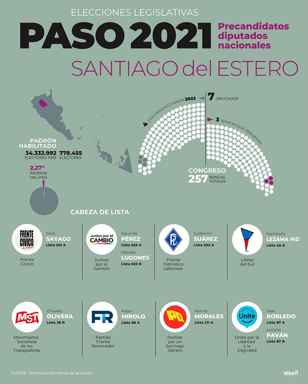 Infografía Télam, Fuente Ministerio del Interior de la Nación