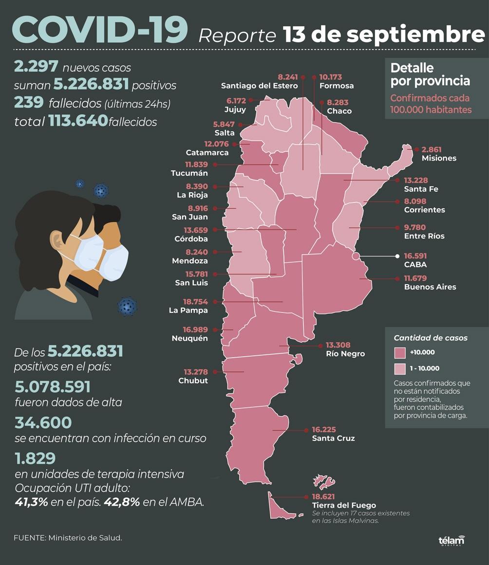 Fallecieron 239 personas y hubo 2.297 nuevos contagios de coronavirus -  Télam - Agencia Nacional de Noticias
