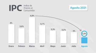 El Índice de Precios al Consumidor subió 2,5% en agosto
