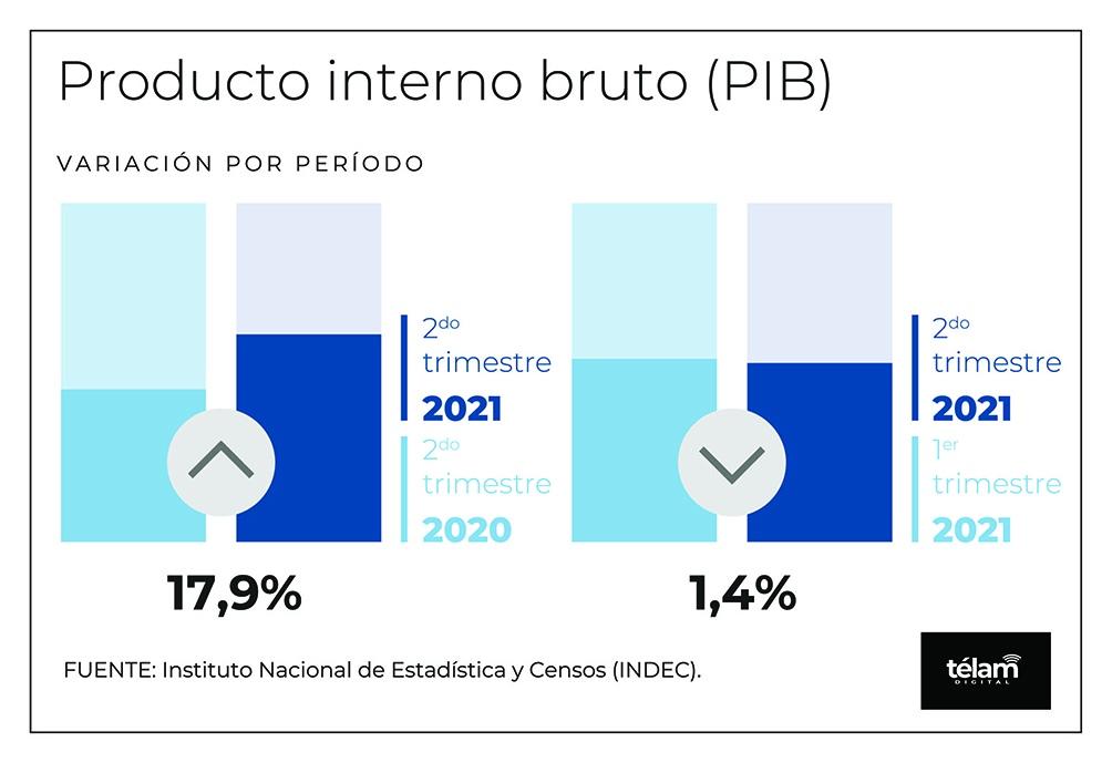 El Producto Bruto Interno (PBI) de la Argentina crecerá 8,5% en 2021.