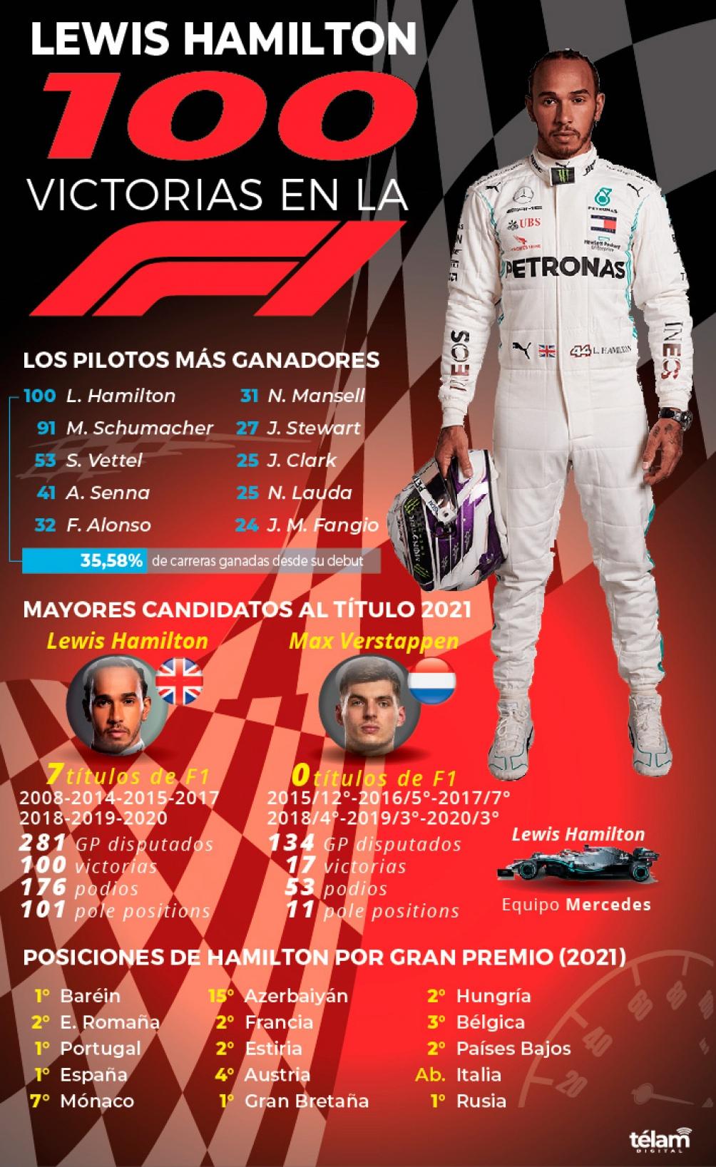 infografía de las victorias de Hamilton