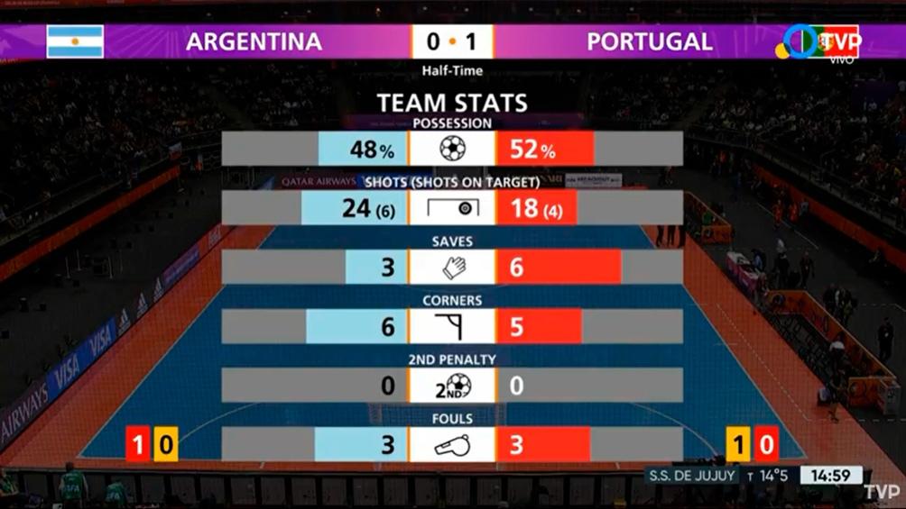 Los números en el entretiempo de Argentina - Portugal. Foto: TV Pública - FIFA