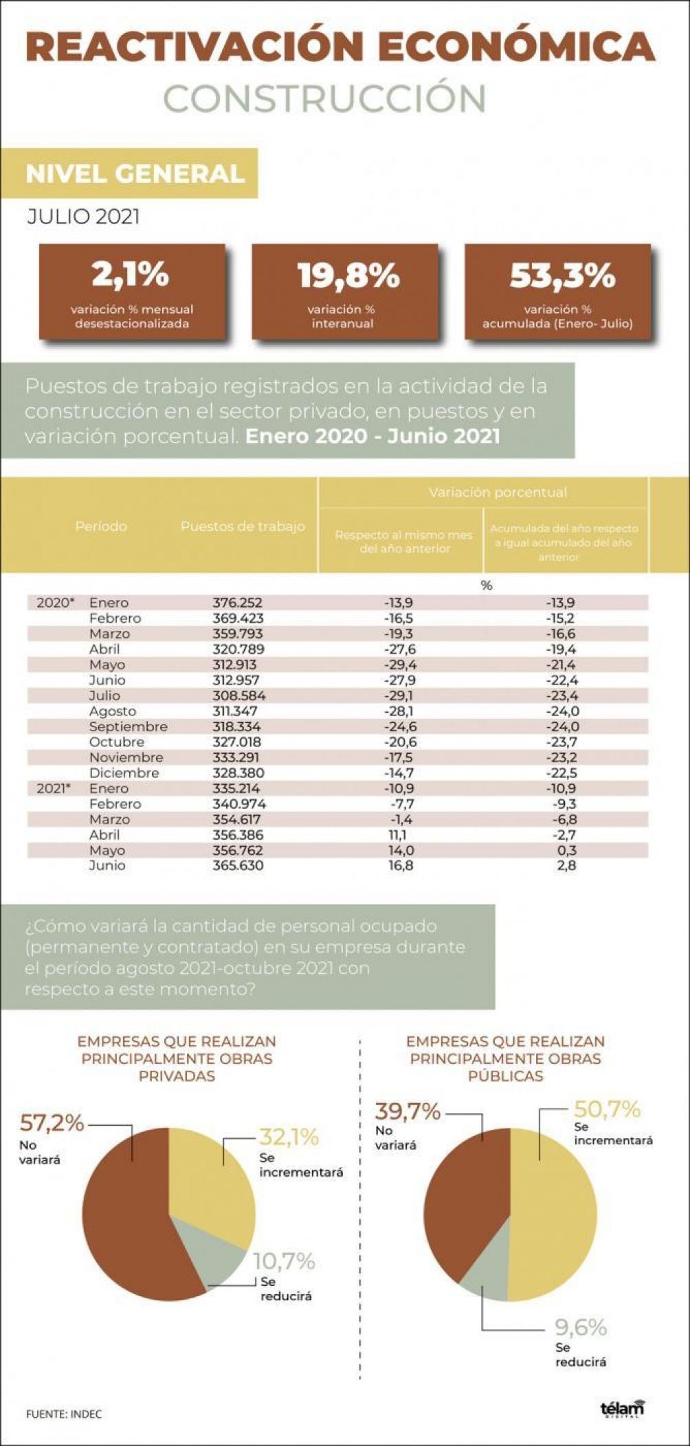 Infografía Télam, Fuente Indec
